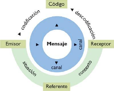 imagenes y simbolos como recurso comunicativo c modelo de la comunicaci 243 n t 233 cnicas de la