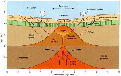 What Landscape Forms At The Mid Ridge Mid Ridges Melinda V Marine Science