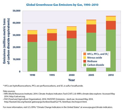 global greenhouse gas emissions by source donald trump doesn t believe in climate change here are