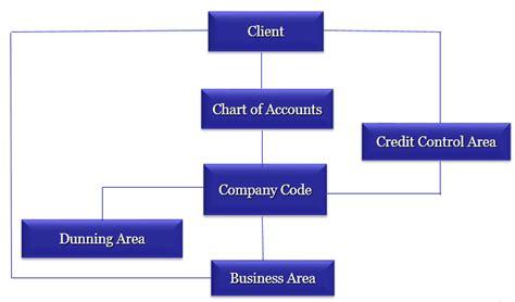 sap tutorial financial accounting what is sap financial accounting an introduction of sap