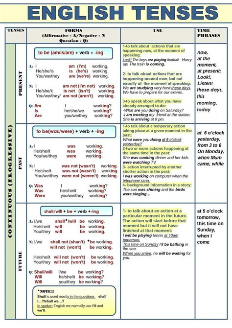 pattern of english tenses best 25 past tenses in english ideas on pinterest to be