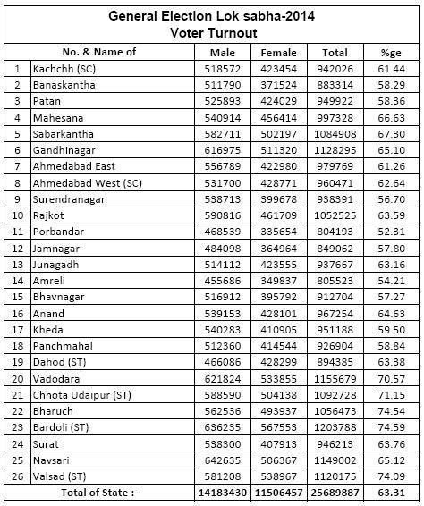 seats of lok sabha state wise lok sabha elections gujarat 2014 seat wise percentage of