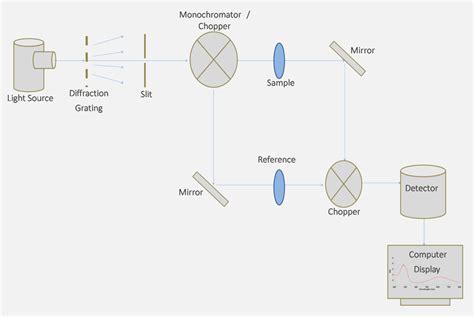 uv vis diagram block wiring diagrams wiring diagram schemes