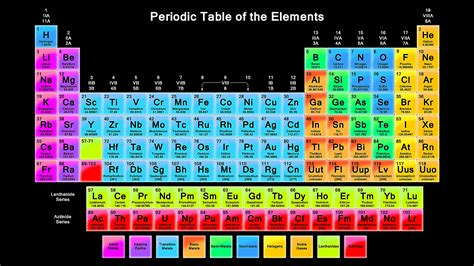 printable periodic table with group names periodic table with names download pdf best of free