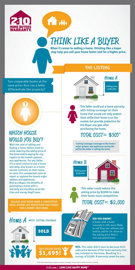 2 10 Home Warranty by Infographic Think Like A Buyer 2 10 Hbw