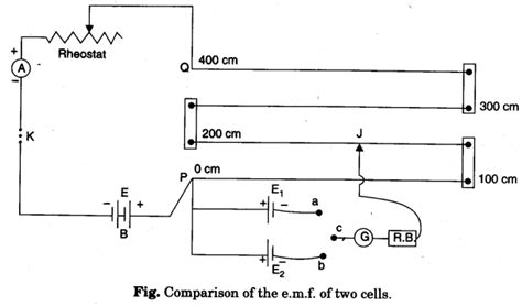 to compare the emf of two given primary cells using