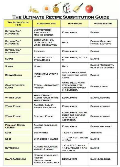 substitutions healthy choices pinterest