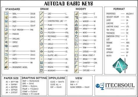 lista cabinets lost key autocad basic autocad shortcut diy forums