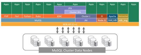 mysql cluster mysqlはいかに2億qpsのスケーリングを実現したか faworksブログ