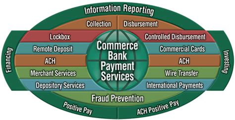 Missouri Number Search Commerce Bank Routing Number In Missouri