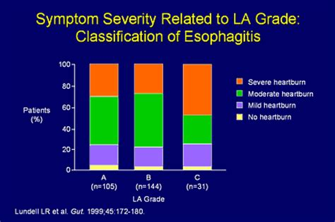 """""""Reality"""" Gastroenterology: Meeting the Challenges of GERD ... La Classification For Esophagitis"""