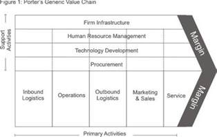 porter s value chain strategy skills from
