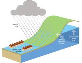 what are floodplans the causes of flooding