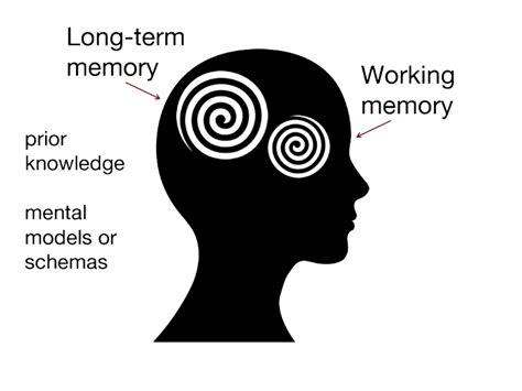 memory clipart term memory clip gallery