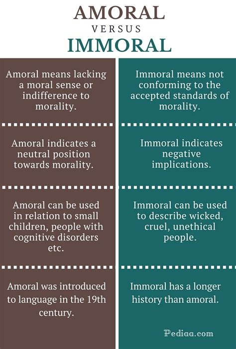 difference between amoral and immoral