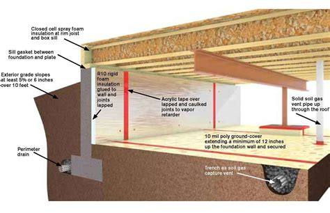 crawl space exhaust fan with humidistat crawl space ventilation code california architecture