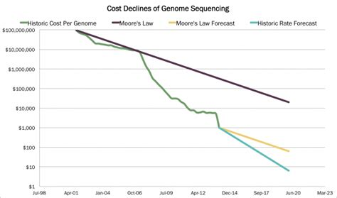 illumina sequencing cost genome sequencing and its declining costs curve
