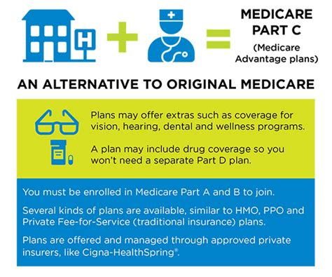 part c medicare overview of medicare part c