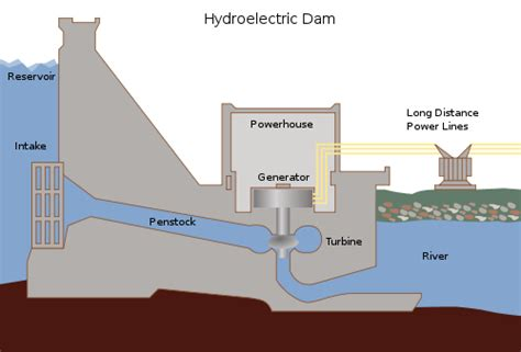 diagram of a hydroelectric dam and powerhouse ielts writing task 1 process diagram with sle answer