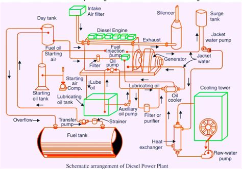 plant layout of diesel power plant schematic diagram of diesel power plant diesel power