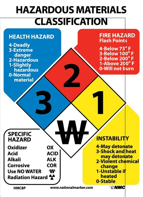 8 Signs That You Are Material by Hazardous Materials Classification Sign 11x8 Rigid