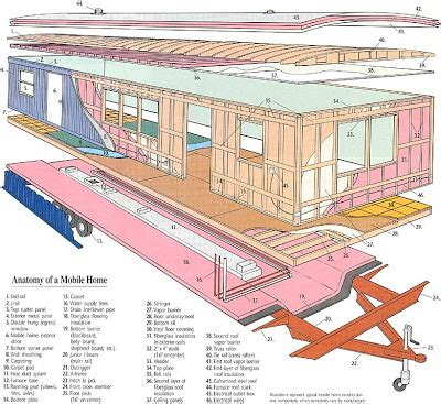 Mobile Home Remodeling on a Shoestring : Anatomy of