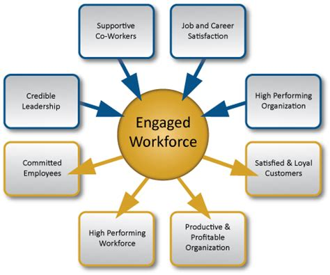 employee engagement through effective performance management a practical guide for managers books make your employees happy motivated and productive