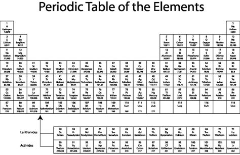 printable periodic table aqa steemit on twitter quot ever wonder why the periodic table is