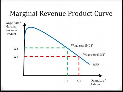 marginal productivity theory of distribution diagram labour market mrp theory ppt