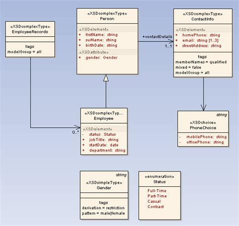 xsd simpletype date pattern enterprise architect xml schema generation