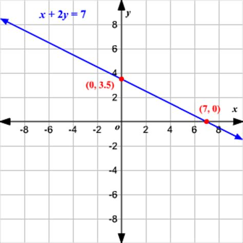 the graph of this equation will be which conic section graphing linear equations