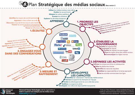 Sle Social Media Marketing Plan Template by Netemploi 187 Plan Strat 233 Gique R 233 Seaux Sociaux