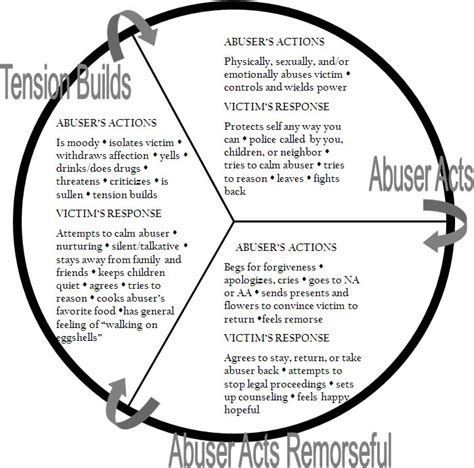 cycle of domestic violence diagram the cycle of abuse affaircare