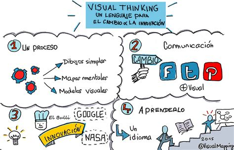 art design visual thinking visual thinking un lenguaje para el cambio y la