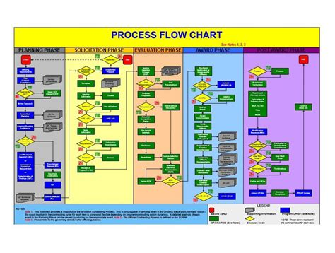 40 Fantastic Flow Chart Templates Word Excel Power Point Excel Workflow Template