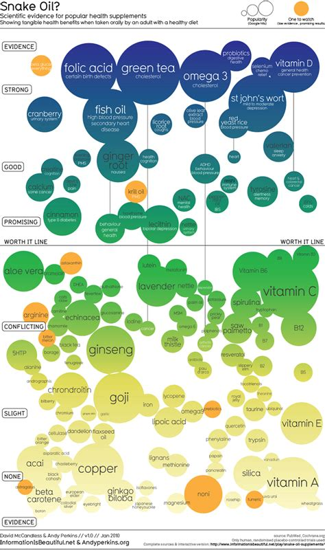 supplement efficacy dietary supplements an infographic showing efficacy