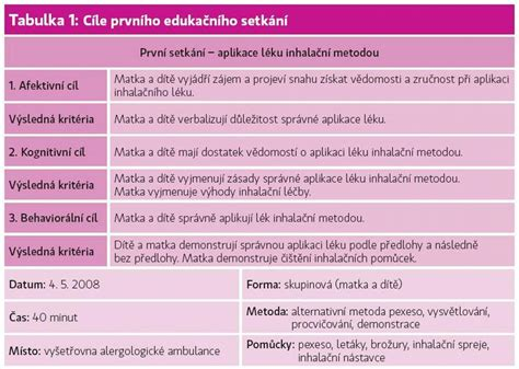Agsm Mba Placements by Edukačn 237 Pl 225 N U D 237 Těte S Respiračn 237 Alergi 237 Alergologie