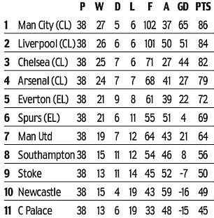 premier league table 2013 14 liverpool need to be more like manchester united daily
