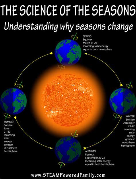 Seasons Diagram
