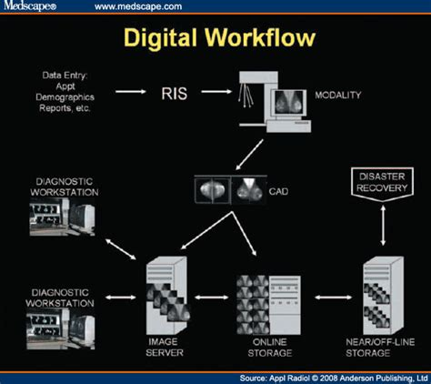 radiology information system workflow radiology information systems picture archiving