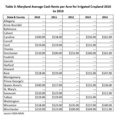 harford county section 8 waiting list 2014 maryland and delaware county cash rents maryland