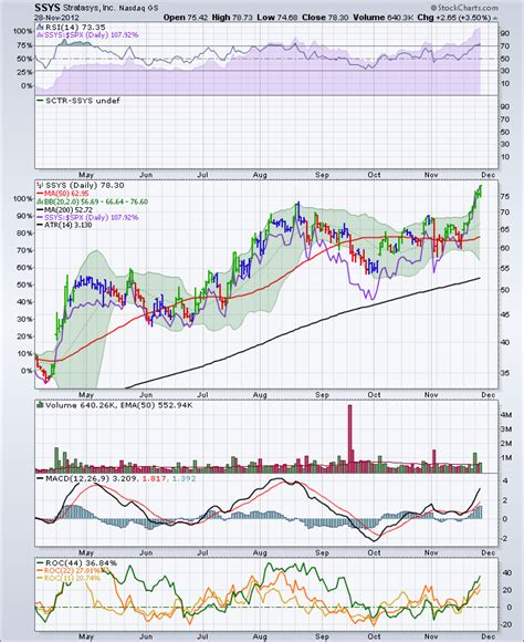 pattern day trader canada scu finding surging stocks in usa and canada the