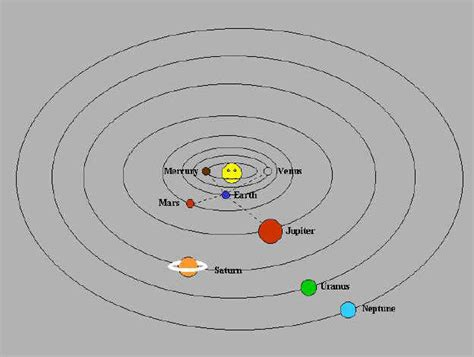 diagram of planets orbiting the sun the solar system