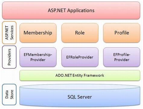 net provider pattern net provider pattern patterns gallery
