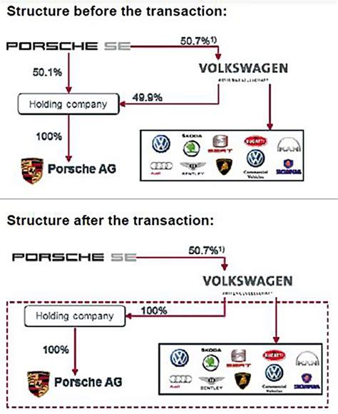 volkswagen subsidiaries list volkswagen buys porsche to expand brand portfolio