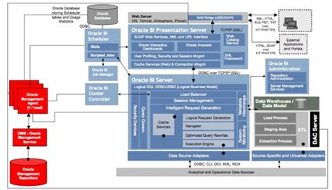 obiee architecture diagram investigating the oracle bi management pack for obiee and dac