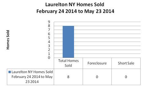 laurelton homes for sale real estate new york ziprealty laurelton new york real estate trends january 26 2014