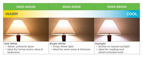 Led Light Bulb Color Chart Understanding Lighting Efficiency Scotia