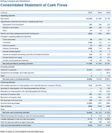 example cash flow statement back to school pinterest cash flow
