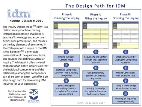 framework design guidelines book inquiry design model building inquiries in social studies